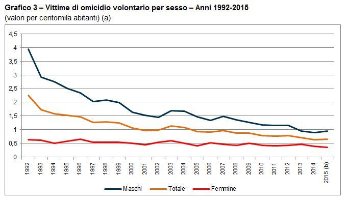 diminuzione degli omicidi e dei femminicidi